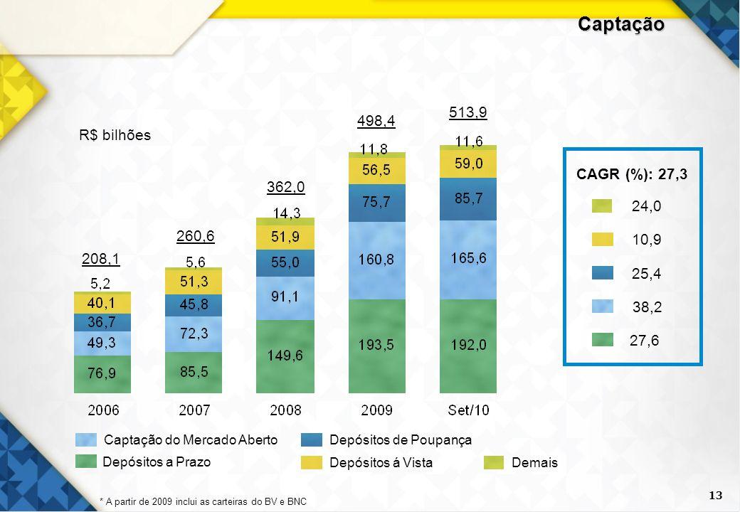 13 Captação 208,1 362,0 498,4 513,9 260,6 R$ bilhões Depósitos á Vista Captação do Mercado AbertoDepósitos de Poupança Demais Depósitos a Prazo CAGR (