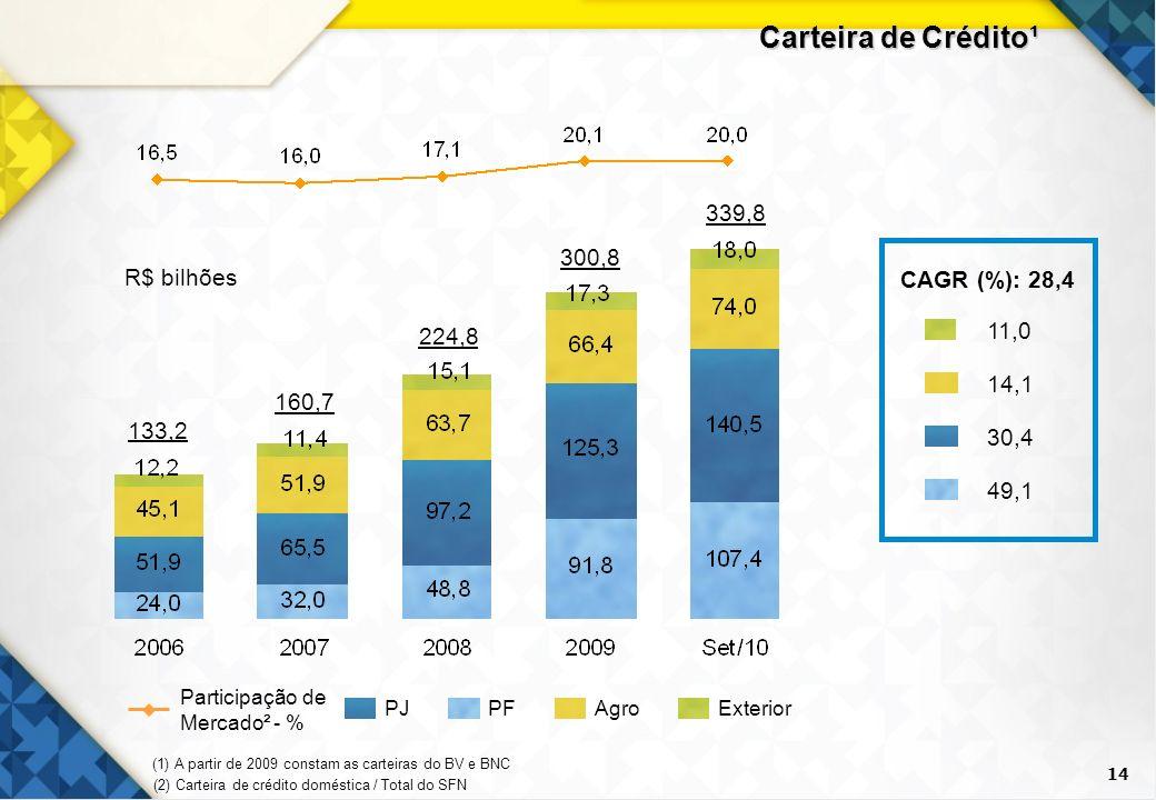14 Carteira de Crédito¹ PJAgroPFExterior Participação de Mercado² - % 133,2 224,8 300,8 339,8 160,7 R$ bilhões CAGR (%): 28,4 14,1 49,1 30,4 11,0 (2)