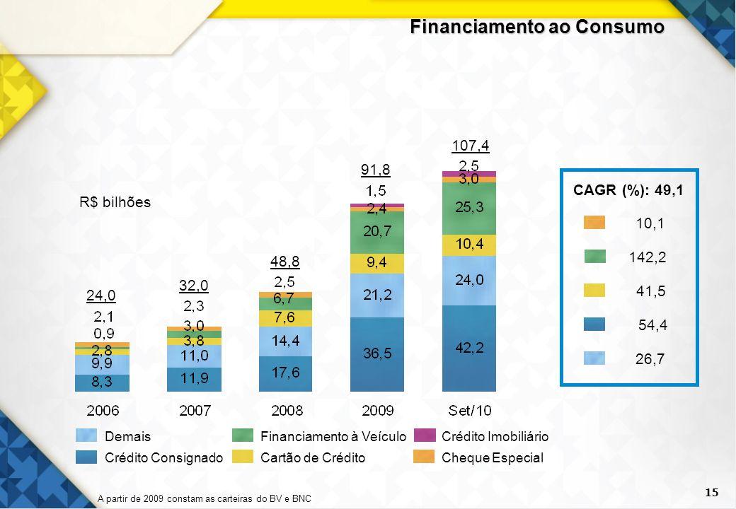 15 Financiamento ao Consumo Cheque Especial Crédito ImobiliárioFinanciamento à Veículo Cartão de Crédito Demais Crédito Consignado 24,0 48,8 91,8 107,