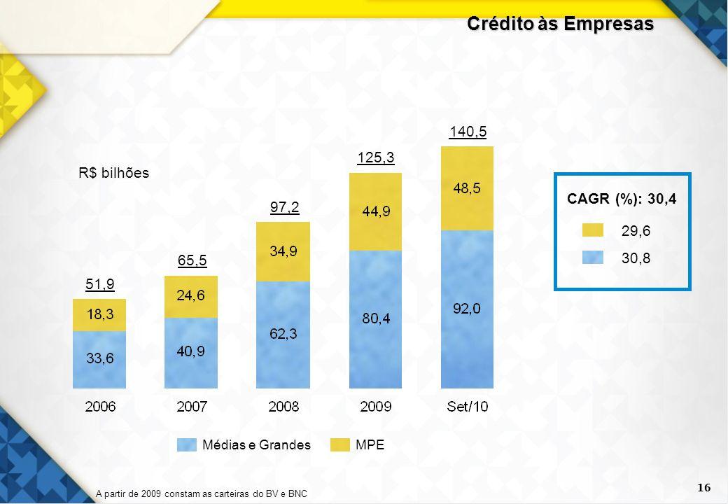 16 Crédito às Empresas 51,9 97,2 125,3 140,5 65,5 MPEMédias e Grandes R$ bilhões CAGR (%): 30,4 29,6 30,8 A partir de 2009 constam as carteiras do BV