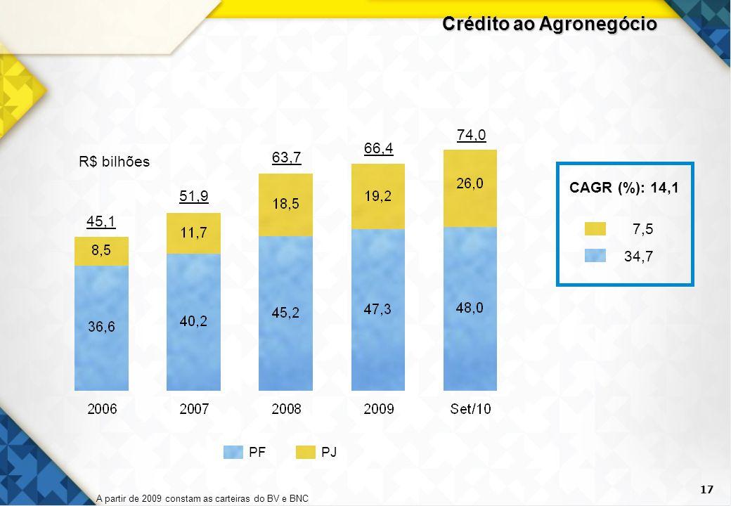 17 Crédito ao Agronegócio R$ bilhões 45,1 63,7 66,4 74,0 51,9 PJPF CAGR (%): 14,1 7,5 34,7 A partir de 2009 constam as carteiras do BV e BNC