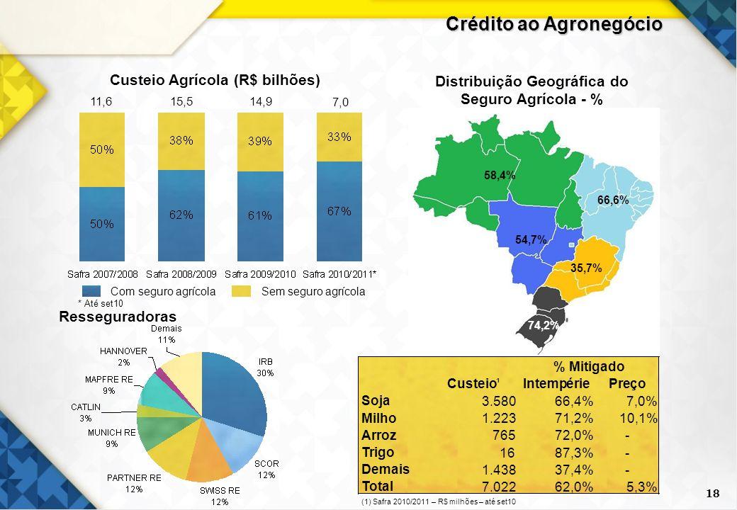 18 Sem seguro agrícola Com seguro agrícola Distribuição Geográfica do Seguro Agrícola - % Custeio Agrícola (R$ bilhões) 58,4% 66,6% 54,7% 35,7% 74,2%