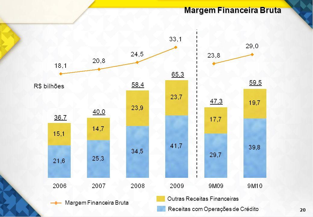 20 Margem Financeira Bruta R$ bilhões 36,7 58,4 65,3 47,3 40,0 Outras Receitas Financeiras Receitas com Operações de Crédito Margem Financeira Bruta 5