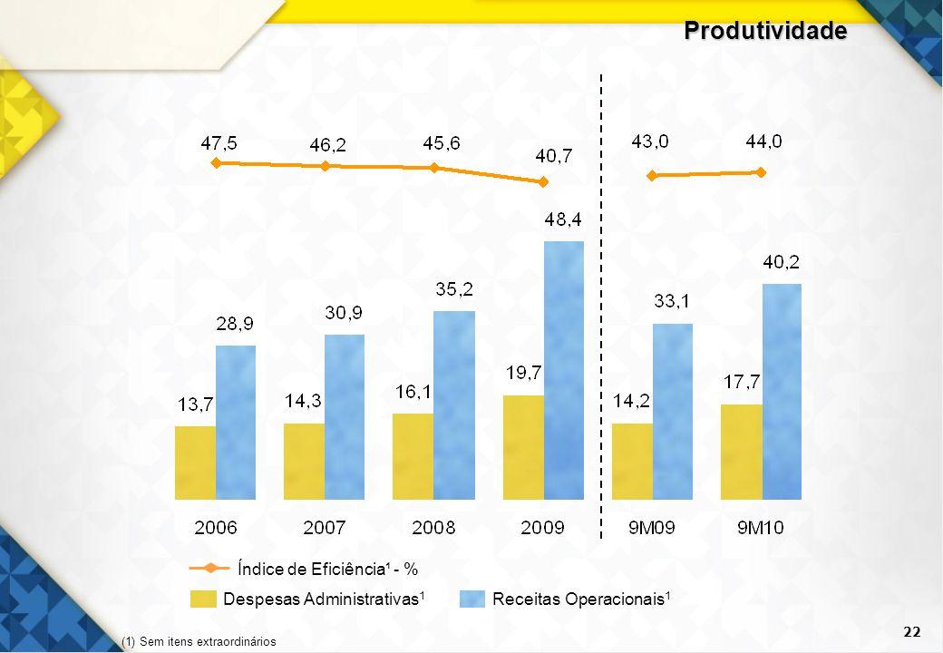 22 Produtividade Despesas Administrativas 1 Receitas Operacionais 1 Índice de Eficiência¹ - % (1) Sem itens extraordinários
