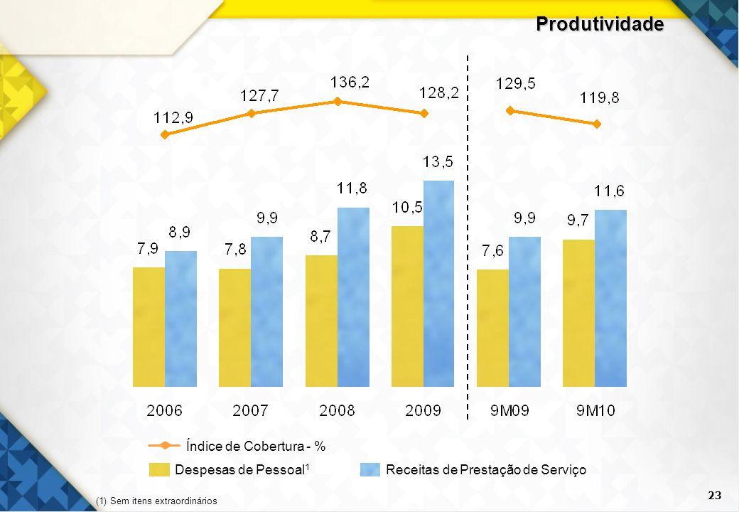 23 Produtividade Despesas de Pessoal 1 Receitas de Prestação de Serviço Índice de Cobertura - % (1) Sem itens extraordinários