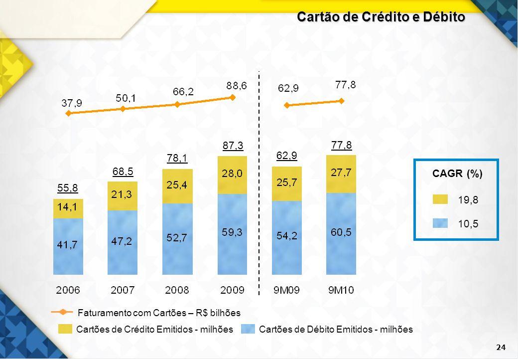 24 Cartão de Crédito e Débito Cartões de Crédito Emitidos - milhõesCartões de Débito Emitidos - milhões Faturamento com Cartões – R$ bilhões CAGR (%)