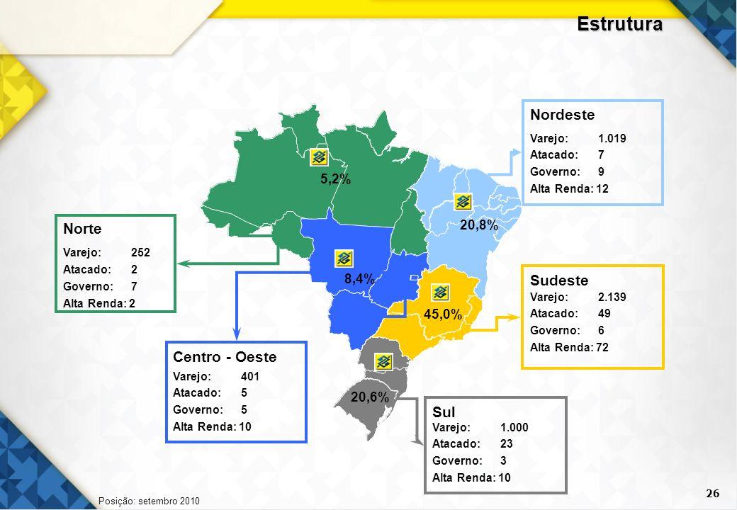 26 Estrutura Posição: setembro 2010 Nordeste Centro - Oeste Sudeste Norte Varejo: 252 Atacado: 2 Governo: 7 Alta Renda: 2 Sul Varejo: 401 Atacado: 5 G