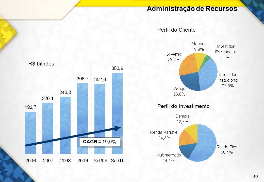 28 Administração de Recursos R$ bilhões Perfil do Cliente Perfil do Investimento CAGR = 19,0%