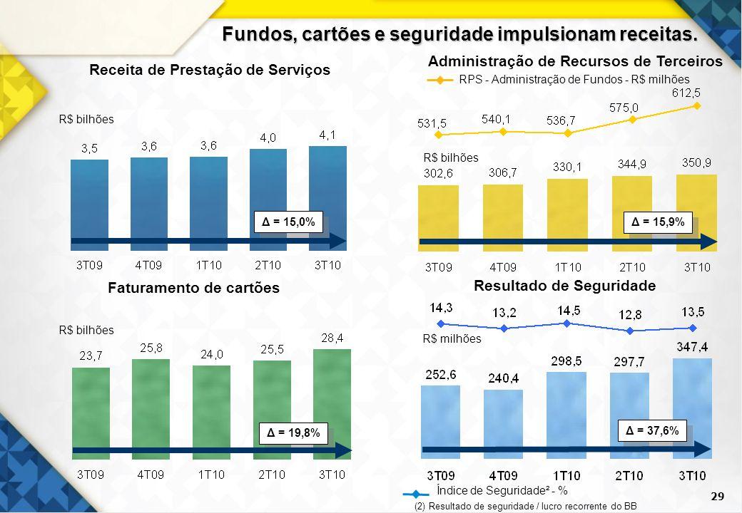 29 Receita de Prestação de Serviços Faturamento de cartões R$ bilhões Resultado de Seguridade Δ = 19,8% R$ bilhões R$ milhões Administração de Recurso