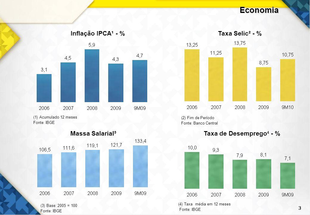 3 Inflação IPCA¹ - %Taxa Selic² - % Massa Salarial³ (3) Base: 2005 = 100 Fonte: IBGE Taxa de Desemprego 4 - % (4) Taxa média em 12 meses Fonte: IBGE E