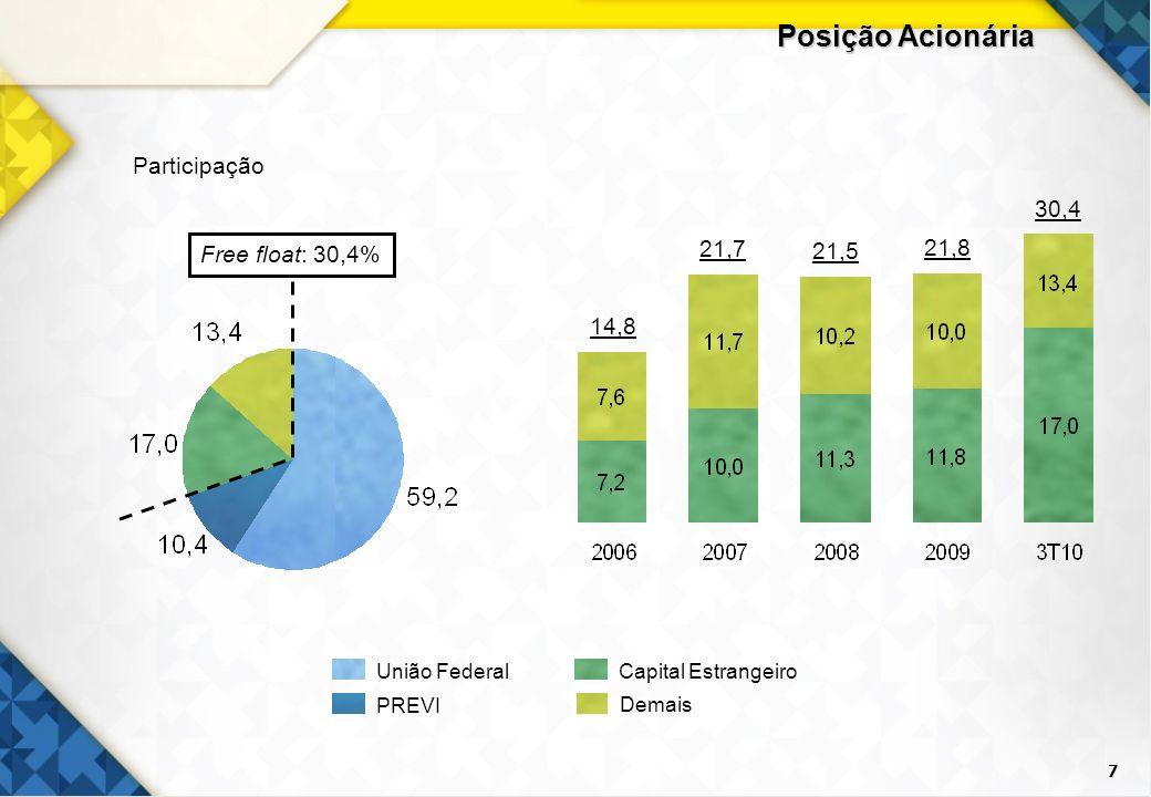 7 Posição Acionária Participação Capital Estrangeiro União Federal PREVI Demais Free float: 30,4% 14,8 21,5 21,8 30,4 21,7