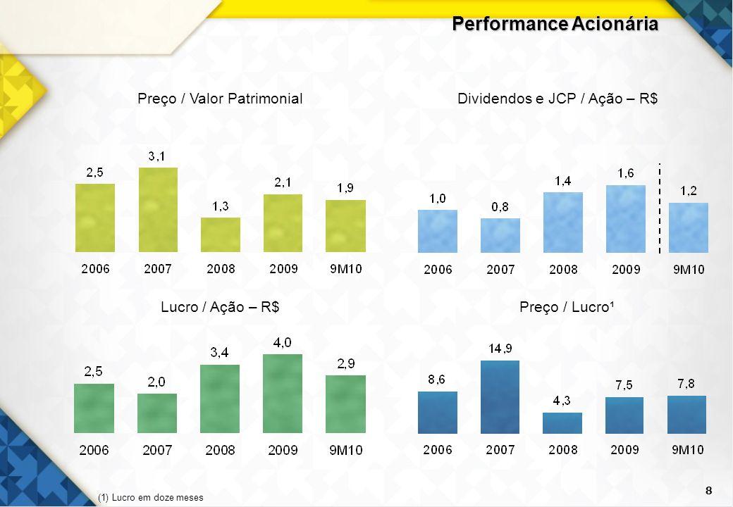 8 Performance Acionária Dividendos e JCP / Ação – R$Preço / Valor Patrimonial Preço / Lucro¹Lucro / Ação – R$ (1) Lucro em doze meses