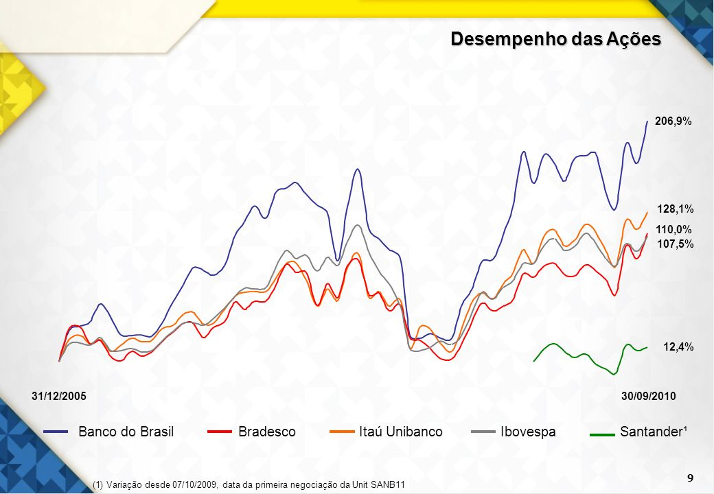 9 Banco do BrasilBradescoItaú UnibancoIbovespaSantander¹ (1) Variação desde 07/10/2009, data da primeira negociação da Unit SANB11 Desempenho das Açõe