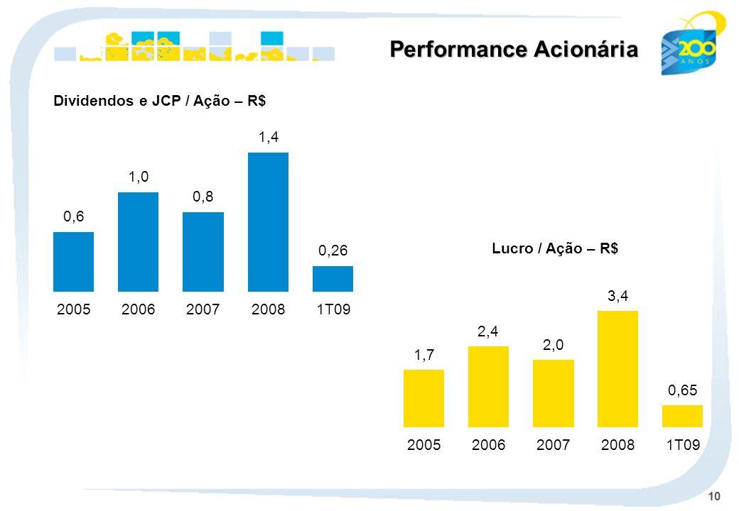 10 Lucro / Ação – R$ Dividendos e JCP / Ação – R$ Performance Acionária 0,6 2005 1,0 2006 0,8 2007 1,4 2008 0,26 1T09 1,7 2005 2,4 2006 2,0 2007 3,4 2