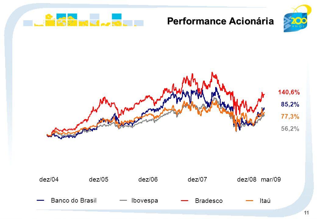 11 Ibovespa Banco do Brasil BradescoItaú Performance Acionária 85,2% 56,2% 140,6% 77,3% dez/04dez/05dez/06dez/07dez/08mar/09