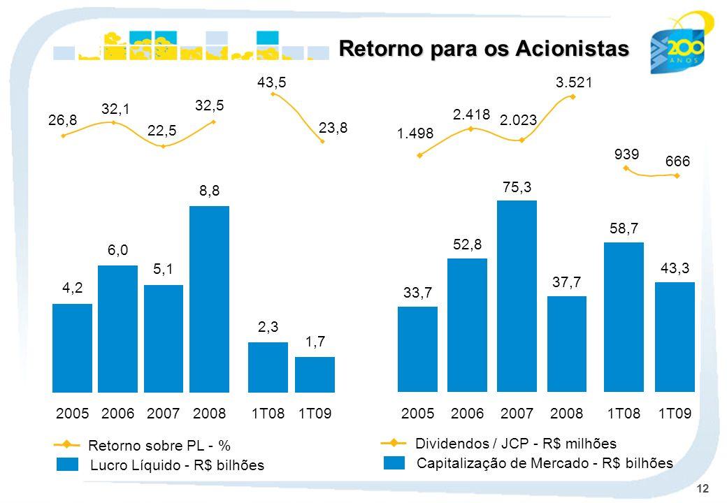 12 Retorno para os Acionistas Lucro Líquido - R$ bilhões Retorno sobre PL - % Capitalização de Mercado - R$ bilhões Dividendos / JCP - R$ milhões 33,7