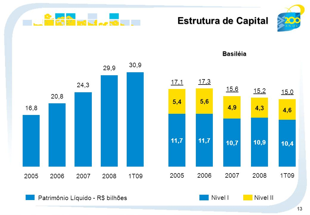 13 Patrimônio Líquido - R$ bilhões Estrutura de Capital Basiléia Nivel IINivel I 16,8 2005 20,8 2006 24,3 2007 29,9 2008 30,9 1T09 17,1 17,3 15,6 15,2