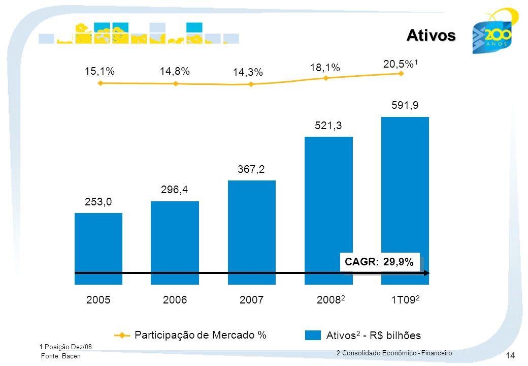 14 253,0 2005 296,4 2006 367,2 2007 521,3 2008 2 591,9 1T09 2 Participação de Mercado % Ativos 2 - R$ bilhõesAtivos 2 Consolidado Econômico - Financei