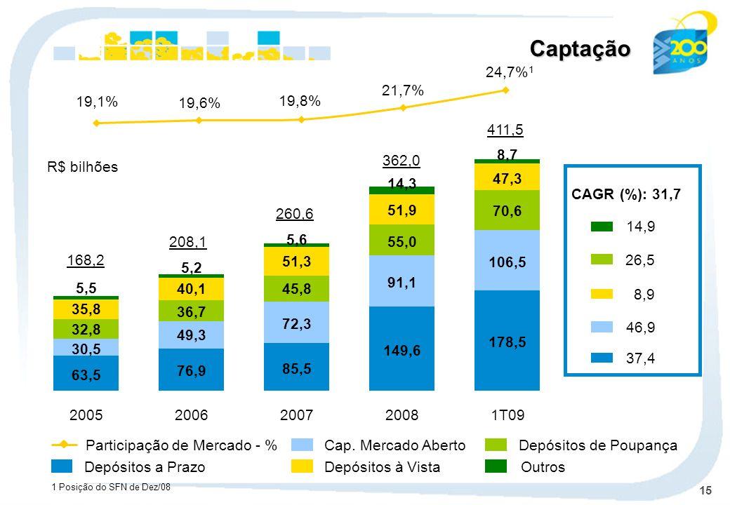 15 Cap. Mercado Aberto Depósitos à Vista Depósitos de Poupança Outros 168,2 208,1 260,6 362,0 Participação de Mercado - % R$ bilhões Depósitos a Prazo