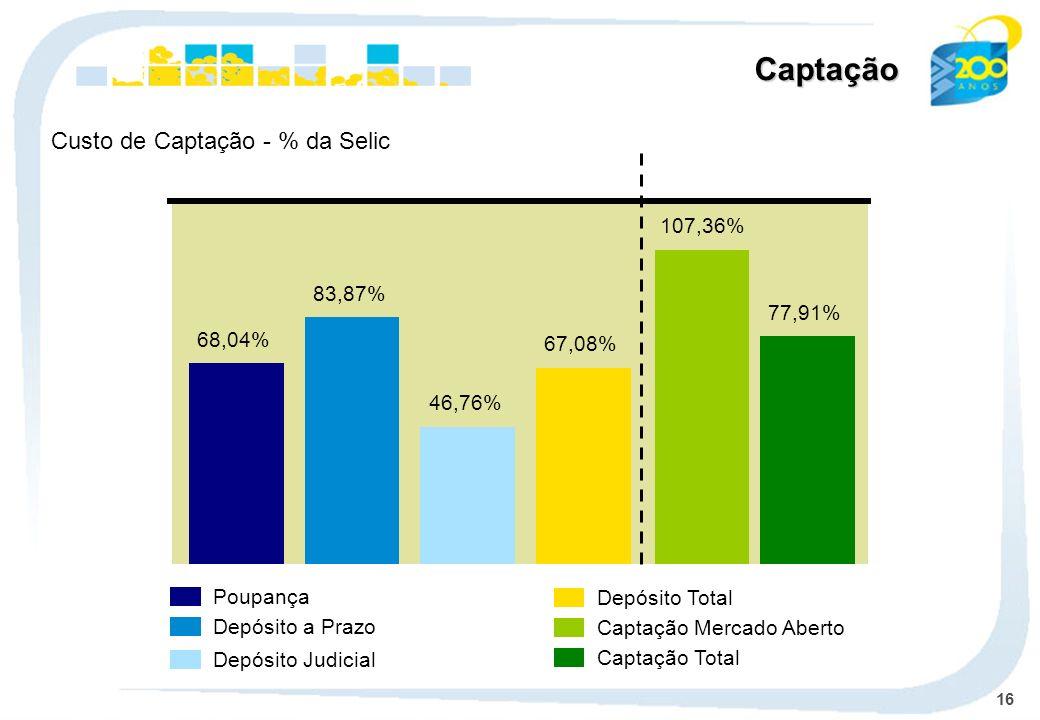 16 Poupança Depósito a Prazo Depósito Judicial Depósito Total Captação Mercado Aberto Captação Total Custo de Captação - % da Selic Captação 68,04% 83