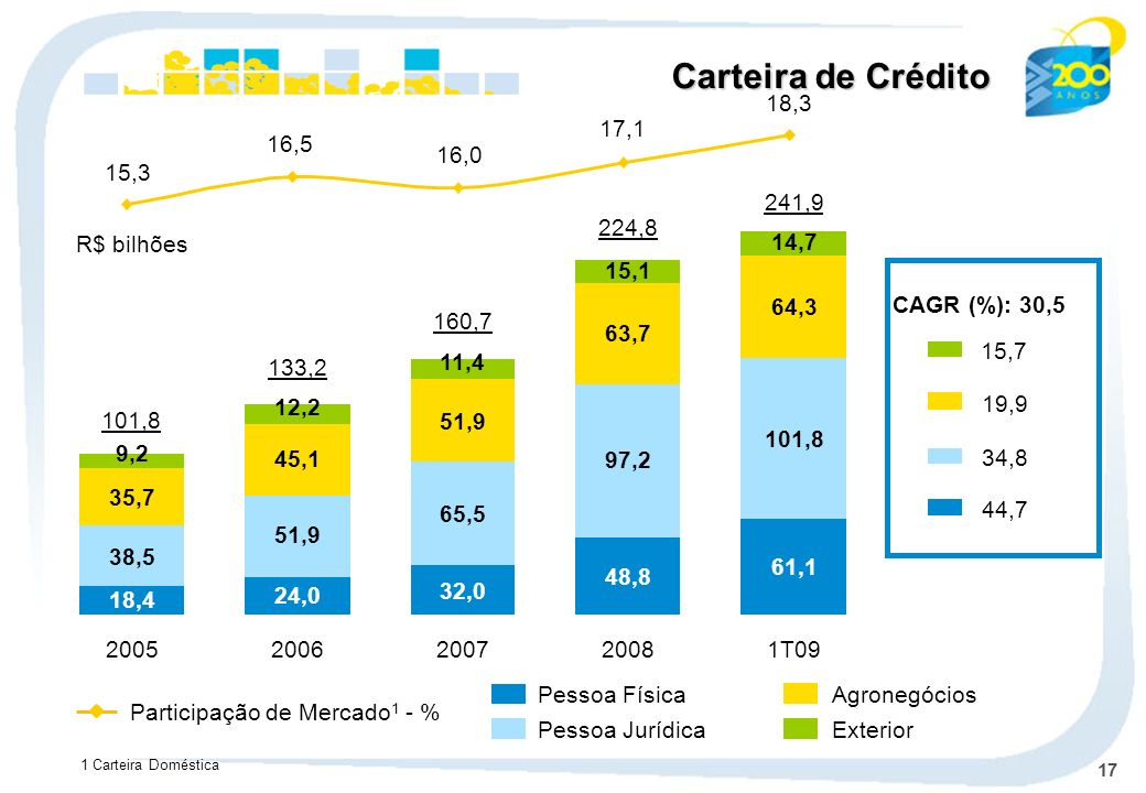 17 Pessoa Física Pessoa Jurídica Agronegócios Exterior Carteira de Crédito CAGR (%): 30,5 15,7 19,9 34,8 44,7 R$ bilhões Participação de Mercado 1 - %