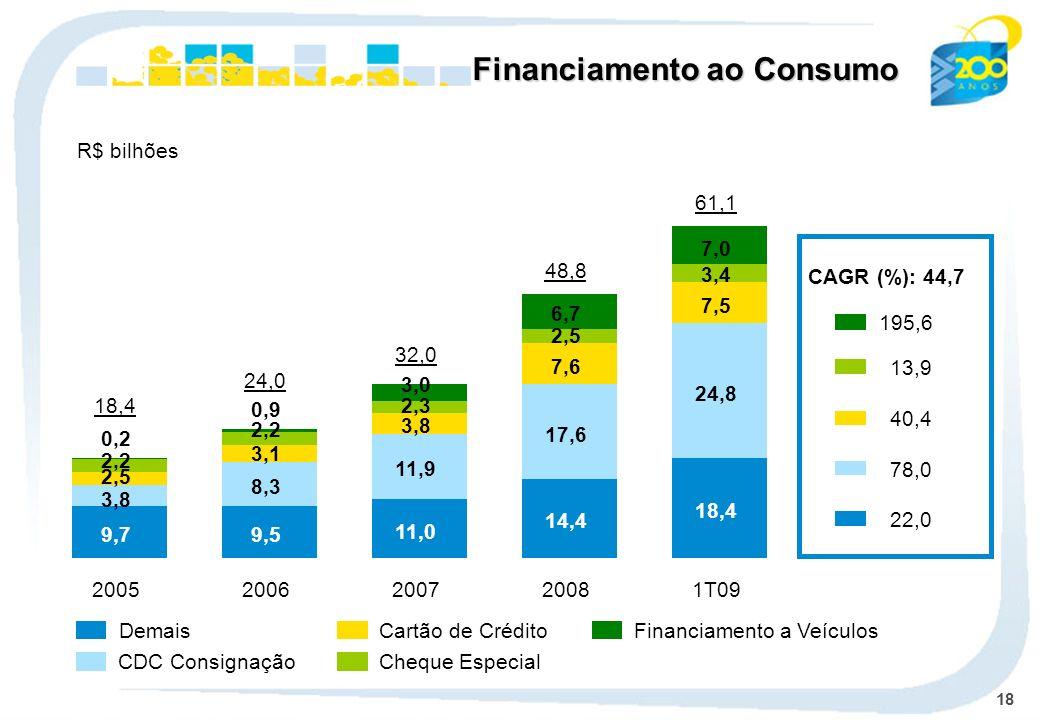 18 Demais CDC Consignação Cheque Especial Cartão de Crédito Financiamento a Veículos Financiamento ao Consumo R$ bilhões 9,7 3,8 2,5 2,2 0,2 2005 18,4