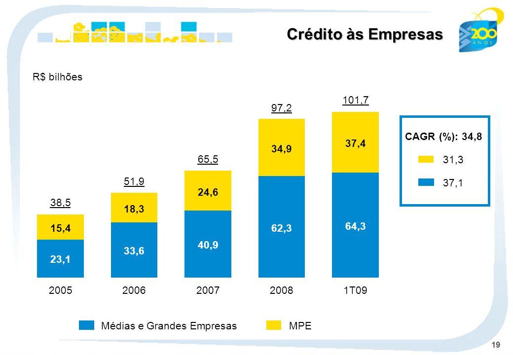 19 MPEMédias e Grandes Empresas Crédito às Empresas R$ bilhões CAGR (%): 34,8 31,3 37,1 62,3 34,9 2008 97,2 40,9 24,6 2007 65,5 33,6 18,3 2006 51,9 23