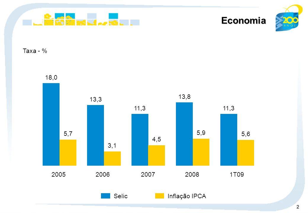 2 Economia Taxa - % Selic Inflação IPCA 1T09 11,3 5,6 2008 13,8 5,9 2007 11,3 4,5 2006 13,3 3,1 2005 18,0 5,7