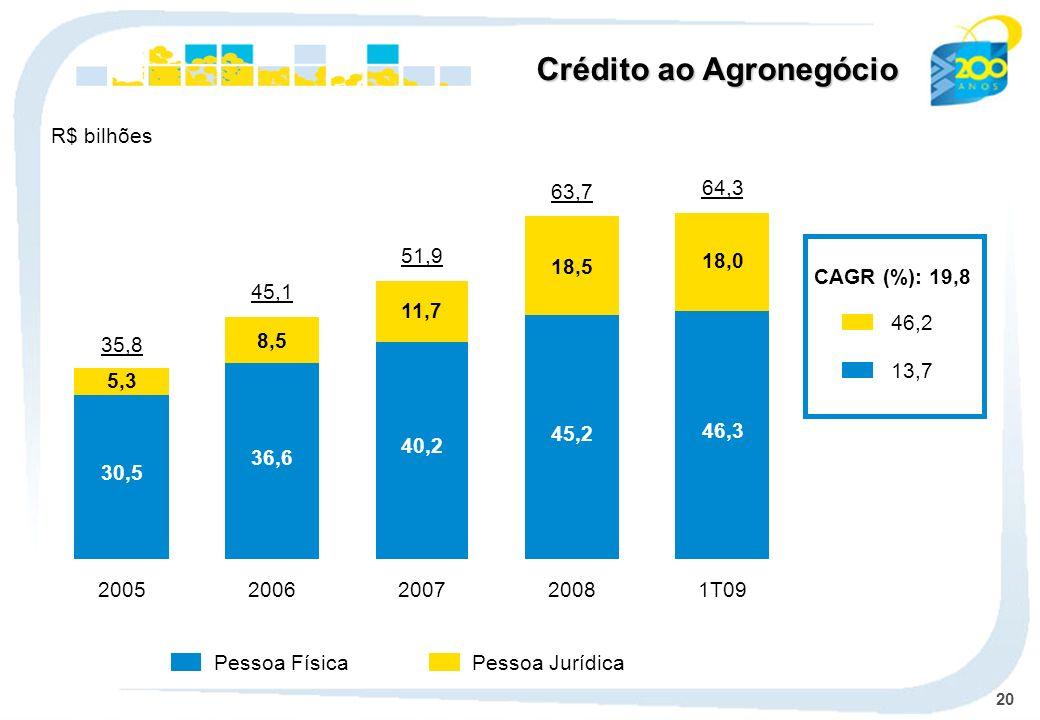 20 Pessoa JurídicaPessoa Física Crédito ao Agronegócio R$ bilhões CAGR (%): 19,8 46,2 13,7 35,8 30,5 5,3 2005 45,1 36,6 8,5 2006 51,9 40,2 11,7 2007 6