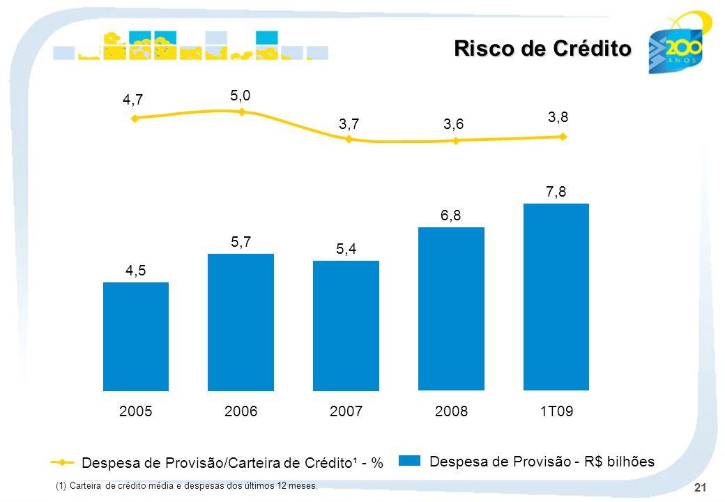 21 Despesa de Provisão/Carteira de Crédito¹ - % Despesa de Provisão - R$ bilhões Risco de Crédito (1) Carteira de crédito média e despesas dos últimos