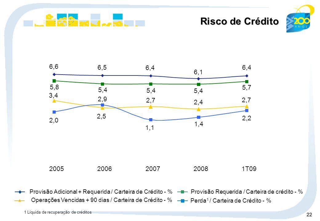22 1 Líquida de recuperação de créditos Provisão Adicional + Requerida / Carteira de Crédito - % Operações Vencidas + 90 dias / Carteira de Crédito -