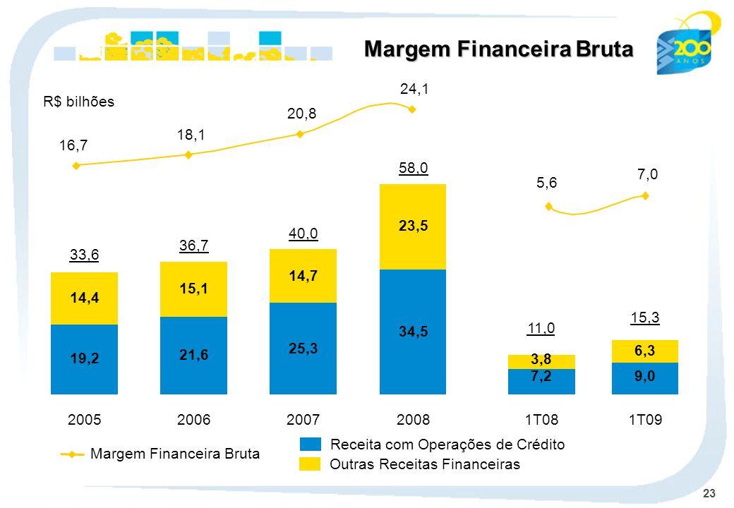 23 Margem Financeira Bruta Receita com Operações de Crédito Outras Receitas Financeiras R$ bilhões Margem Financeira Bruta 19,2 14,4 2005 33,6 21,6 15