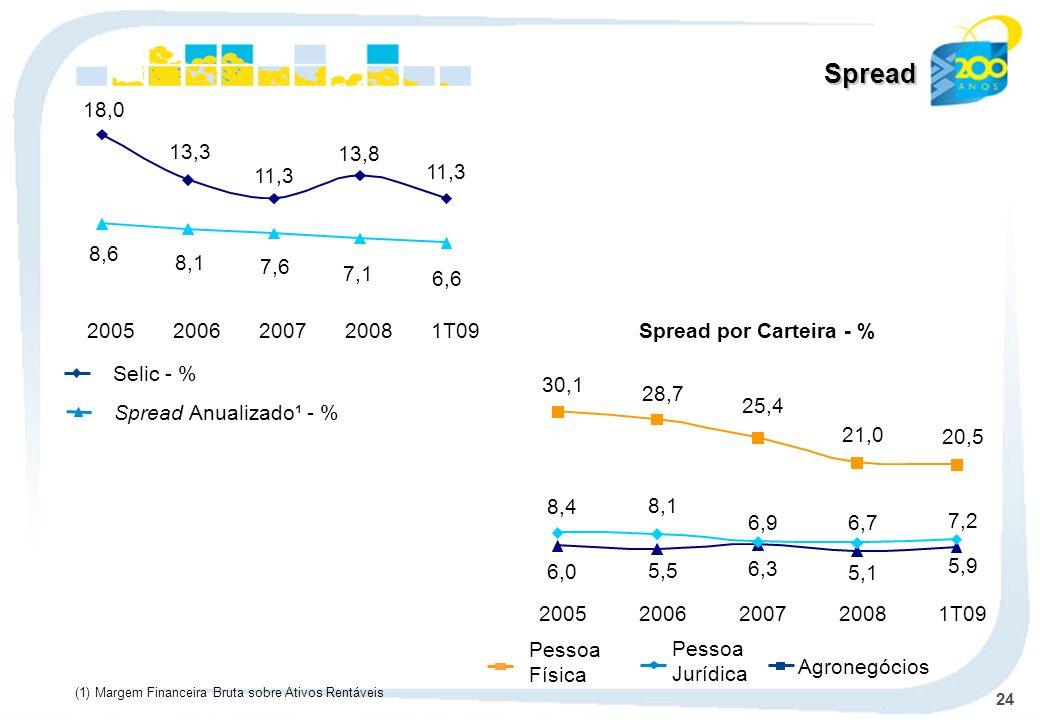 24 Spread (1) Margem Financeira Bruta sobre Ativos Rentáveis Selic - % Spread Anualizado¹ - % Spread por Carteira - % Agronegócios Pessoa Jurídica Pes