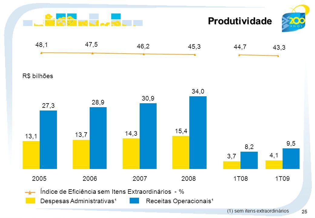 25 Produtividade Despesas Administrativas¹Receitas Operacionais¹ Índice de Eficiência sem Itens Extraordinários - % R$ bilhões (1) sem itens extraordi