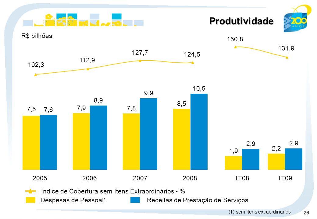 26 Produtividade Despesas de Pessoal¹Receitas de Prestação de Serviços Índice de Cobertura sem Itens Extraordinários - % R$ bilhões (1) sem itens extr