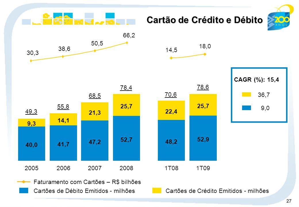 27 Cartões de Débito Emitidos - milhões Cartão de Crédito e Débito Faturamento com Cartões – R$ bilhões Cartões de Crédito Emitidos - milhões CAGR (%)