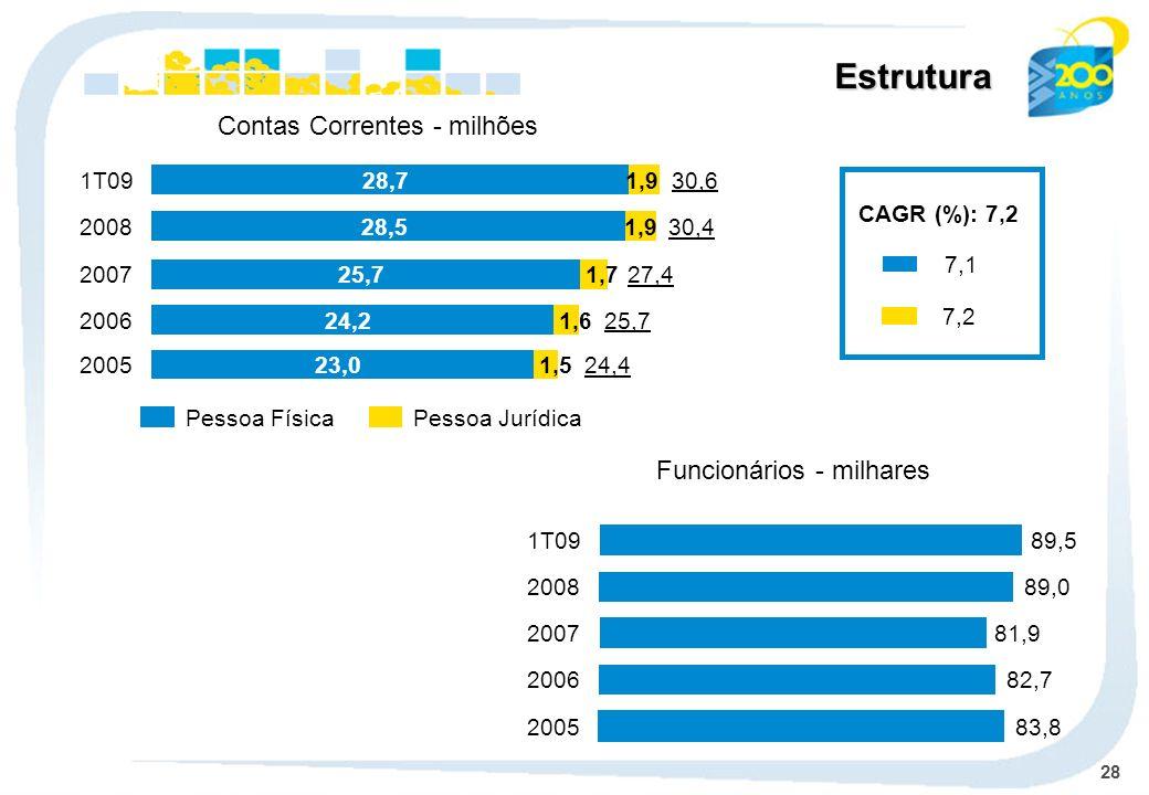 28 Pessoa FísicaPessoa Jurídica Contas Correntes - milhões CAGR (%): 7,2 7,1 7,2 Estrutura Funcionários - milhares 83,82005 82,72006 81,92007 89,0 200