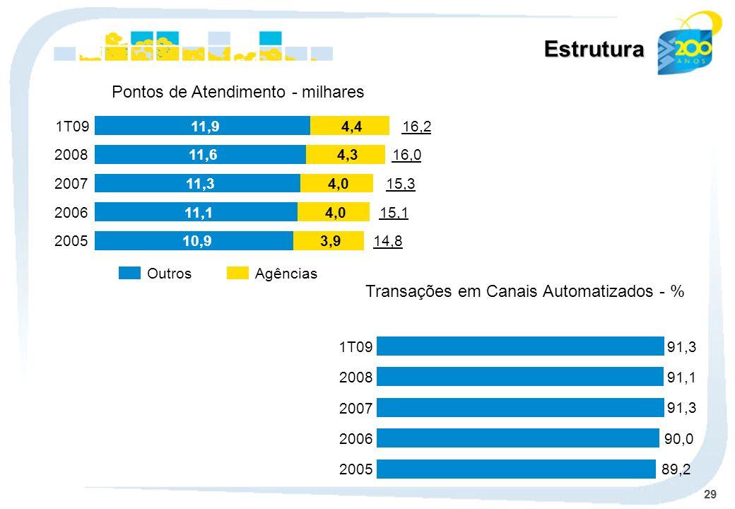 29 OutrosAgências Pontos de Atendimento - milhares Transações em Canais Automatizados - % Estrutura 89,2 2005 90,0 2006 91,3 2007 91,1 2008 91,31T09 2