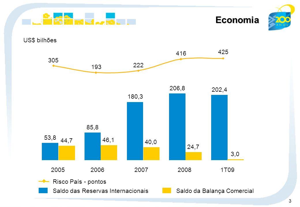 3 Economia Saldo das Reservas Internacionais Risco País - pontos Saldo da Balança Comercial US$ bilhões 2005 53,8 44,7 2006 85,8 46,1 2007 180,3 40,0