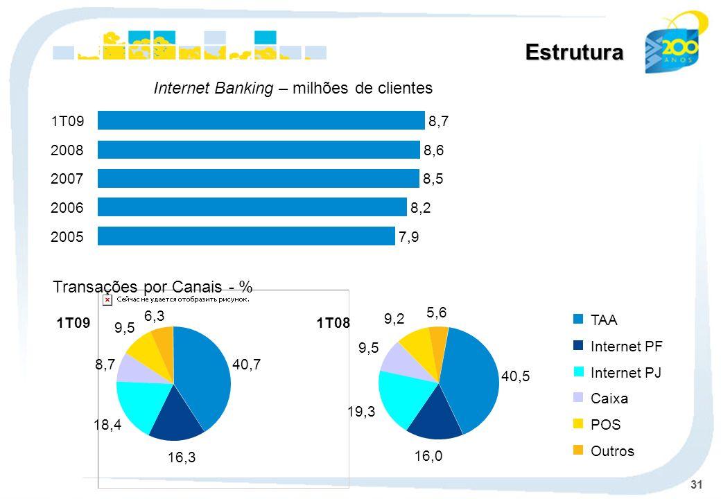 31 Estrutura Transações por Canais - % TAA Internet PF Caixa POS Outros Internet Banking – milhões de clientes Internet PJ 40,7 16,3 18,4 8,7 9,5 6,3