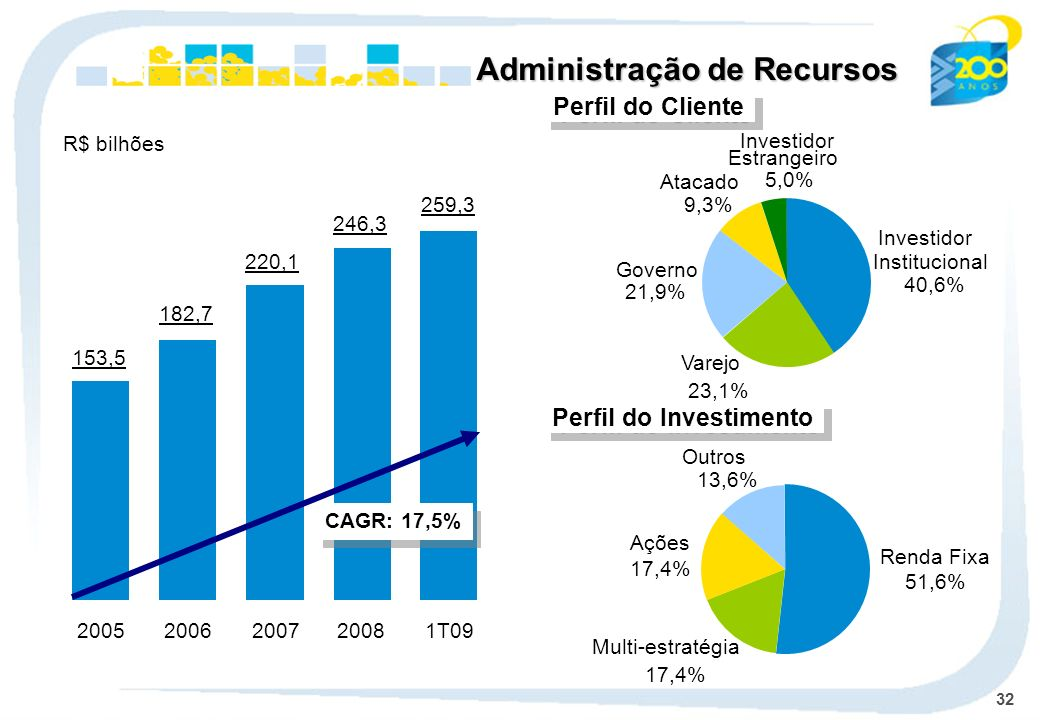 32 Administração de Recursos Perfil do Cliente Perfil do Investimento R$ bilhões 153,5 2005 182,7 2006 220,1 2007 246,3 2008 259,3 1T09 CAGR: 17,5% Re