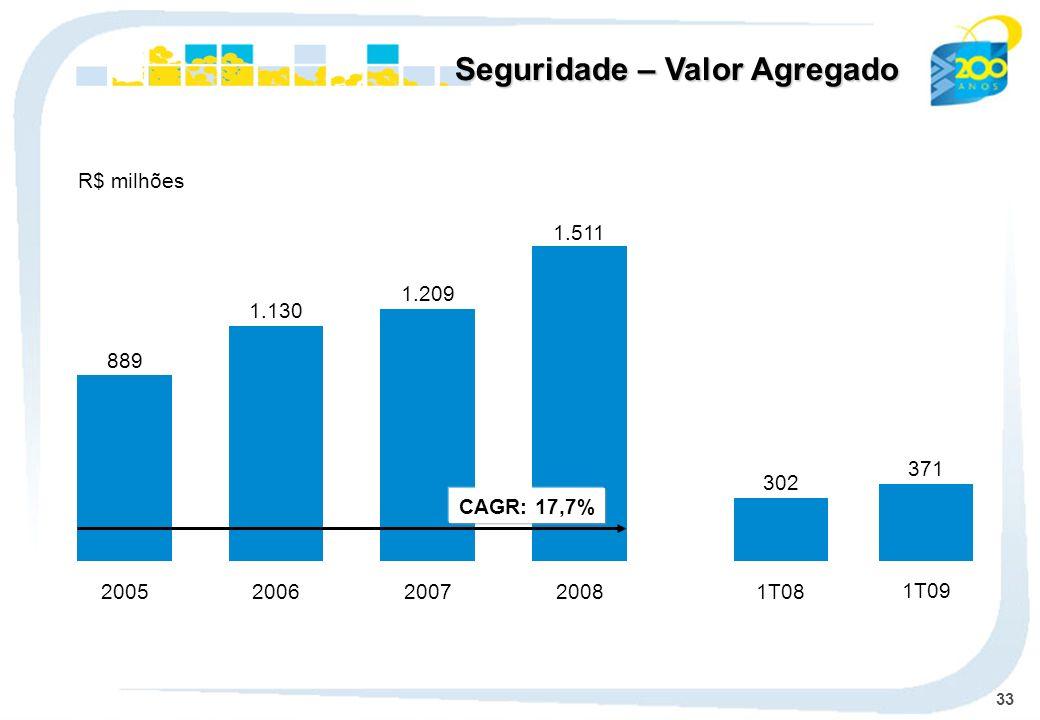 33 R$ milhões Seguridade – Valor Agregado 2005 889 2007 1.209 2008 1.511 1T08 302 371 1T09 1.130 2006 CAGR: 17,7%