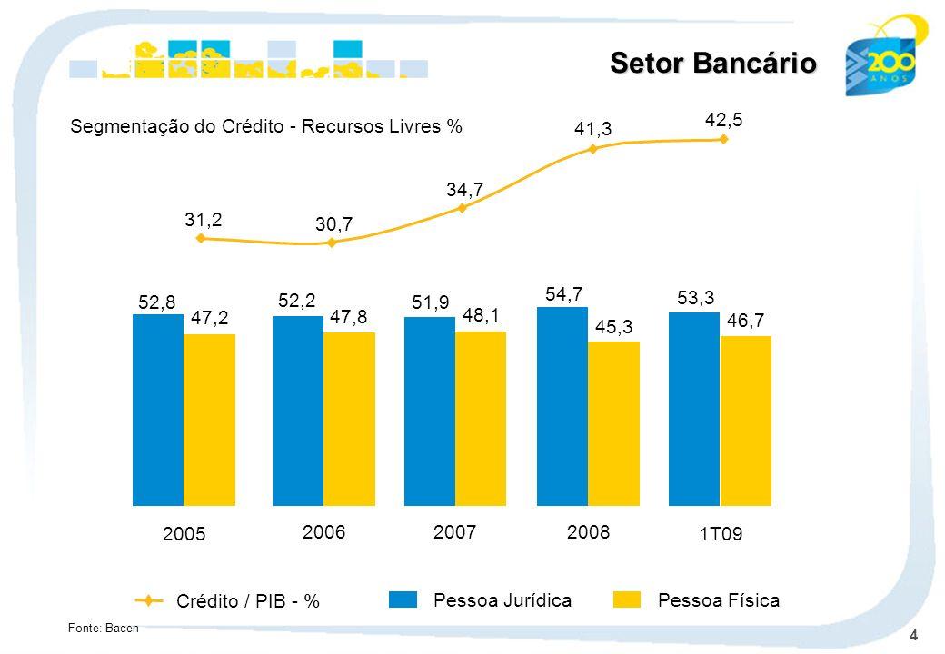 4 Setor Bancário Segmentação do Crédito - Recursos Livres % Fonte: Bacen 31,2 30,7 34,7 41,3 42,5 Pessoa Jurídica Pessoa Física Crédito / PIB - % 2005