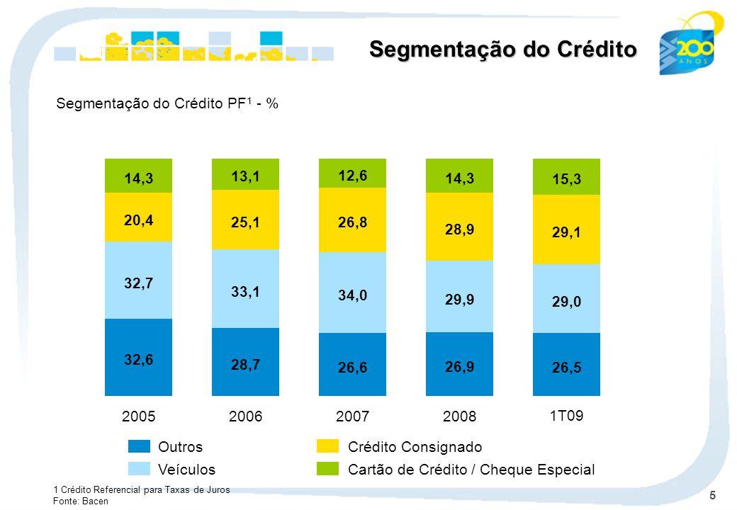5 Outros Veículos Crédito Consignado Cartão de Crédito / Cheque Especial Segmentação do Crédito PF 1 - % Segmentação do Crédito 1 Crédito Referencial