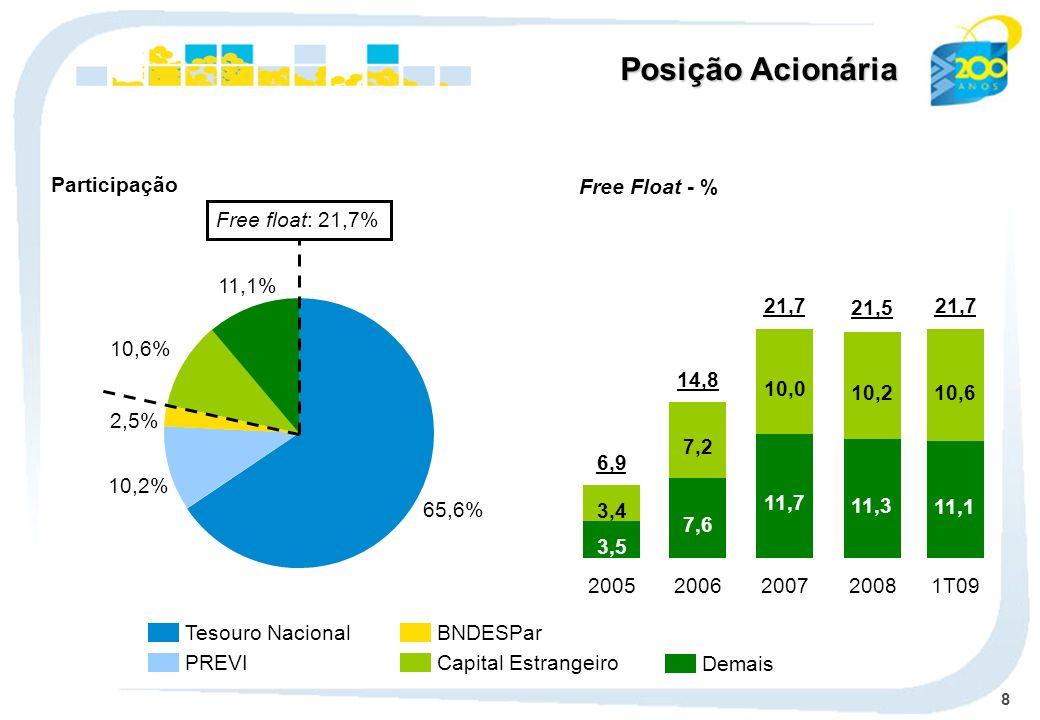 8 Tesouro Nacional PREVI BNDESPar Capital Estrangeiro Demais Participação Posição Acionária Free Float - % 65,6% 10,2% 2,5% 10,6% 11,1% Free float: 21