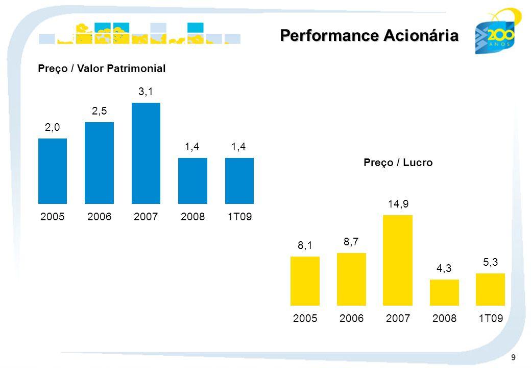 9 Preço / Valor Patrimonial Preço / Lucro Performance Acionária 2,0 2005 2,5 2006 3,1 2007 1,4 2008 1,4 1T09 8,1 2005 8,7 2006 14,9 2007 4,3 2008 5,3
