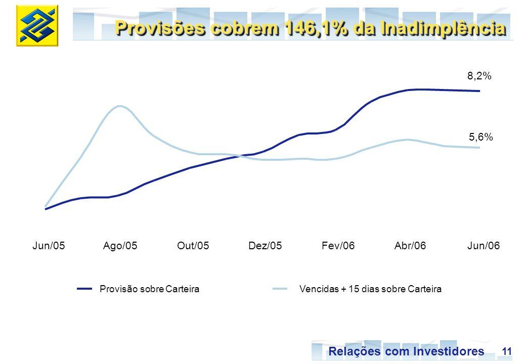 11 Relações com Investidores 8,2% 5,6% Jun/05Ago/05Out/05Dez/05Fev/06Abr/06Jun/06 Provisão sobre Carteira Vencidas + 15 dias sobre Carteira Provisões cobrem 146,1% da Inadimplência