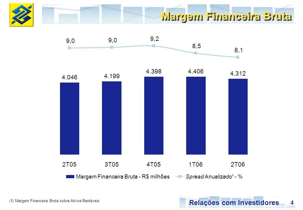 5 Relações com Investidores R$ milhões Carteira de Crédito PFMPEPJAgronegóciosExterior 1T06 - %2T06 - % 19,1 14,7 22,2 35,3 8,7 18,7 14,5 23,2 35,1 8,4