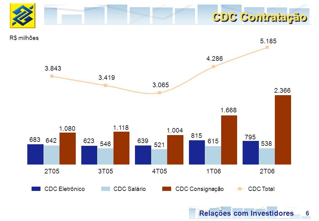 6 Relações com Investidores CDC EletrônicoCDC SalárioCDC ConsignaçãoCDC Total CDC Contratação R$ milhões 683 623 639 815 795 642 546 521 615 538 1.080 1.118 1.004 1.668 2.366 3.843 3.419 3.065 4.286 5.185 2T053T054T051T062T06