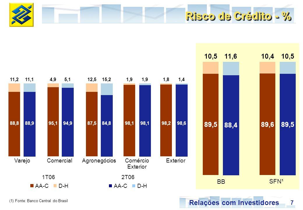 18 Relações com Investidores Oferta Pública BB Jan/06Fev/06Mar/06Abr/06Mai/06Jun/06Jul/06 BradescoItaúUnibancoBanco do Brasil 3º 5º 9º 11º 3º 7º 14º 27º Liquidez em Bolsa - Ranking